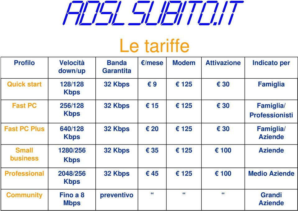 PC Plus 640/128 Kbps 32 Kbps 20 125 30 Famiglia/ Aziende Small business 1280/256 Kbps 32 Kbps 35 125 100