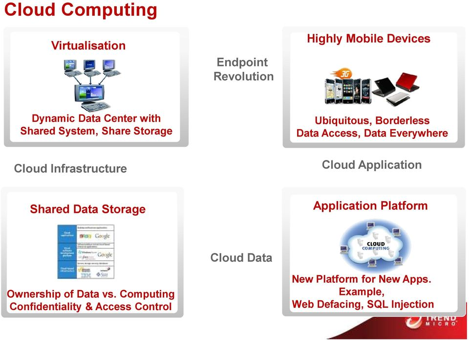 Infrastructure Cloud Application Shared Data Storage Application Platform Ownership of Data vs.
