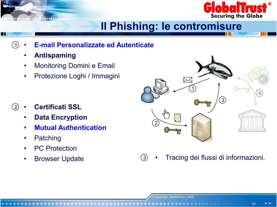 Certificati SSL Data Encryption Mutual Authentication Patching PC