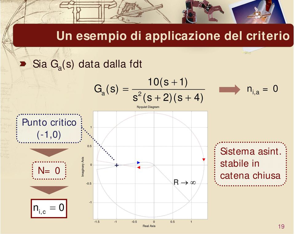 Punto critico (-1,0) 1 N= 0 Imginry Axis 0.5 0-0.