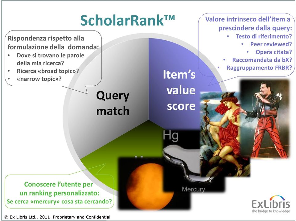 ScholarRank Query match Item s value score Valore intrinseco dell item a prescindere dalla query: Testo