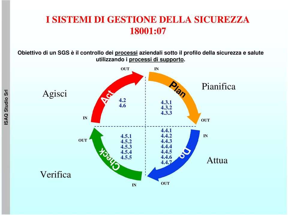 supporto. OUT IN Agisci IN Act 4.2 4.6 4.3.1 4.3.2 4.3.3 Plan Pianifica OUT OUT Check 4.5.