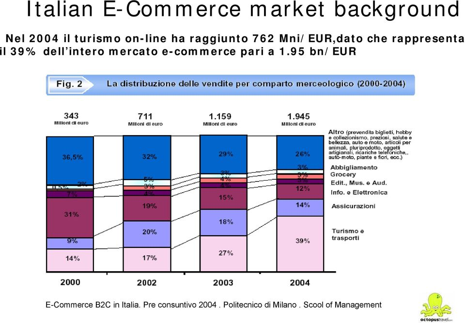 mercato e-commerce pari a 1.95 bn/eur E-Commerce B2C in Italia.