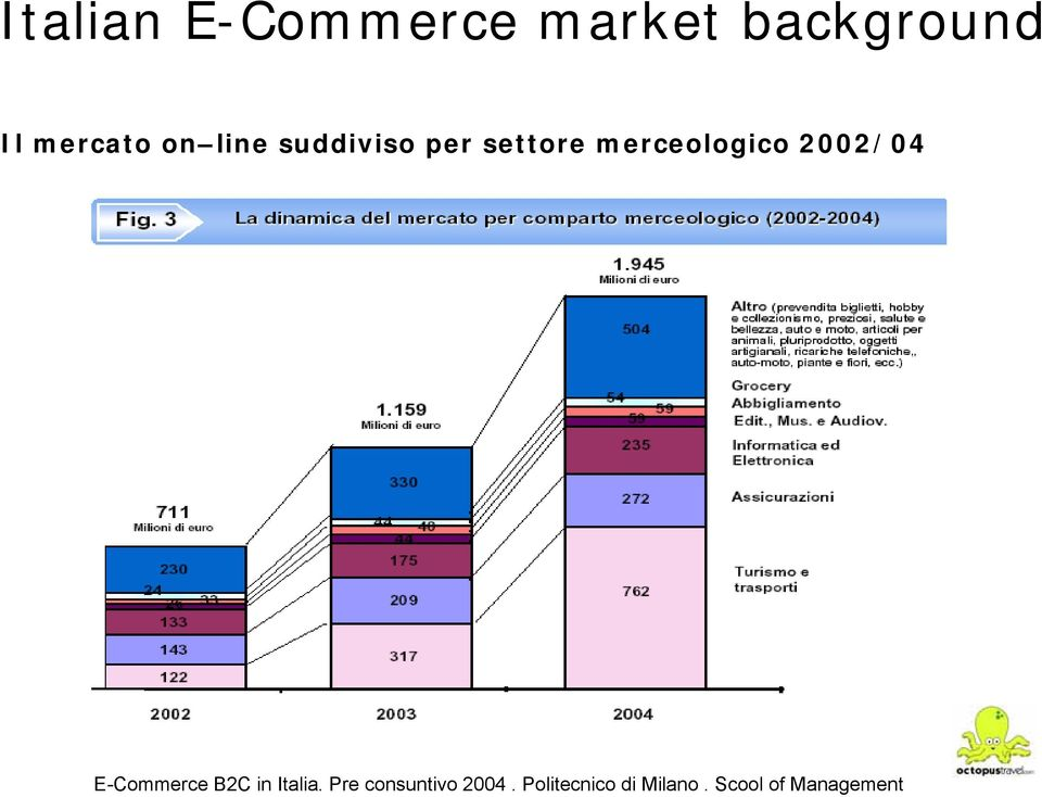 merceologico 2002/04 E-Commerce B2C in Italia.