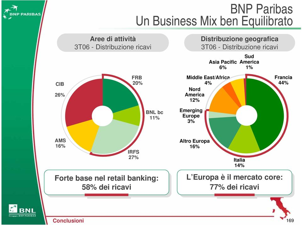 Francia 44% BNL bc 11% Emerging Europe 3% AMS 16% IRFS 27% Forte Forte base base nel nel retail retail banking: 58%