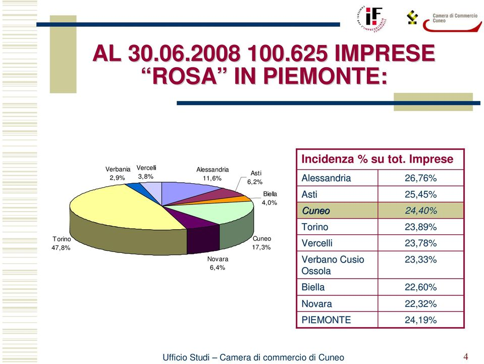 6,2% Biella 4,0% Incidenza % su tot.