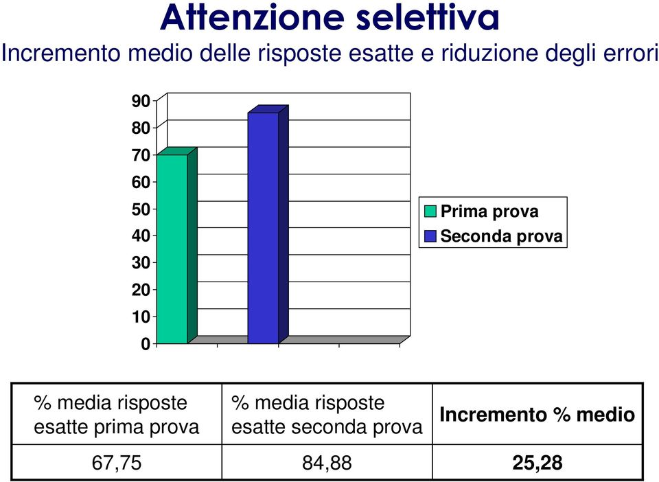Seconda prova % media risposte esatte prima prova 67,75 %