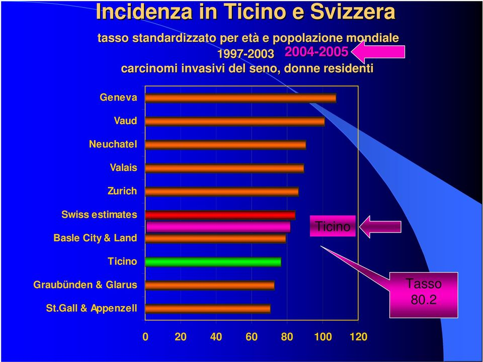 residenti Geneva Vaud Neuchatel Valais Zurich Swiss estimates Basle City &