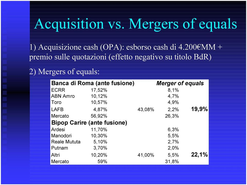 Merger of equals ECRR 17,52% 8,1% ABN Amro 10,12% 4,7% Toro 10,57% 4,9% LAFB 4,87% 43,08% 2,2% 19,9% Mercato 56,92%