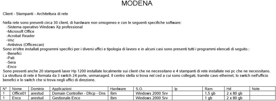 La struttura di rete è formata da 3 switch 24 porte, unmanaged.