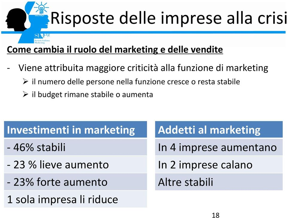 stabile il budget rimane stabile o aumenta Investimenti in marketing 46% stabili 23 % lieve aumento 23%