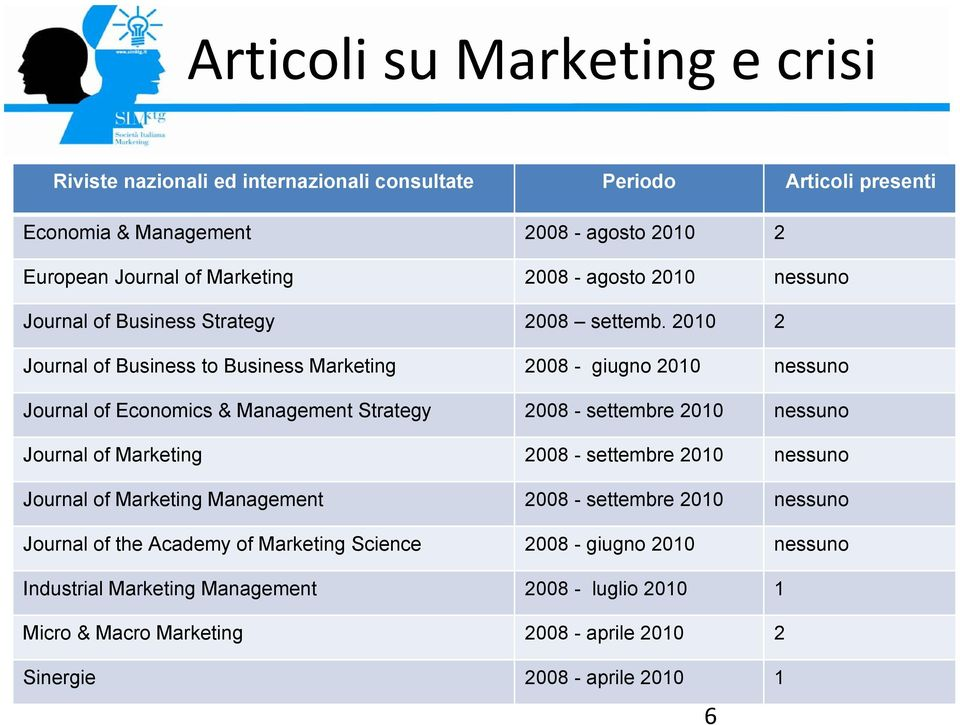 2010 2 Journal of Business to Business Marketing 2008 - giugno 2010 nessuno Journal of Economics & Management Strategy 2008 - settembre 2010 nessuno Journal of Marketing 2008 -