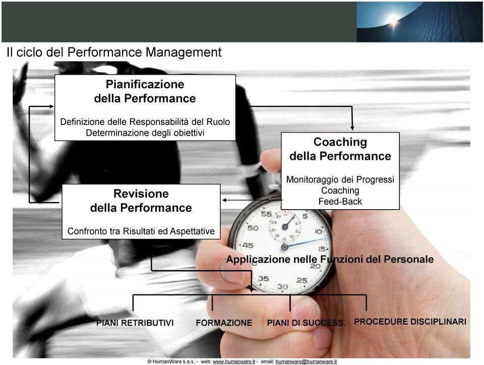 Performance Monitoraggio dei Progressi Coaching Feed-Back Confronto tra Risultati ed Aspettative