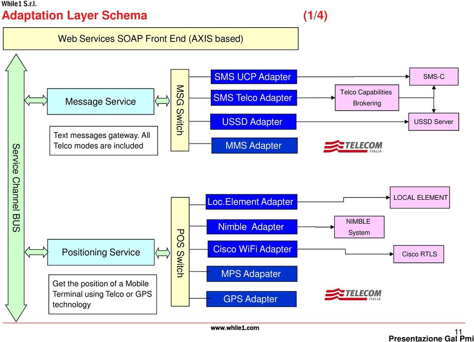 All Telco modes are included Positioning Service Get the position of a Mobile Terminal using Telco or GPS technology MSG