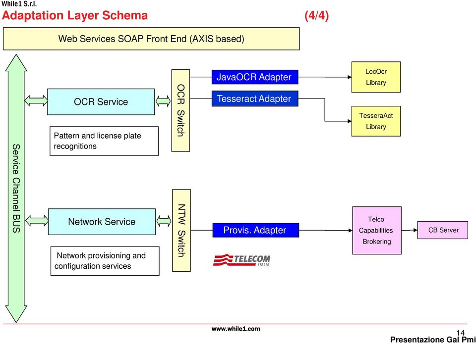 provisioning and configuration services OCR Switch NTW Switch JavaOCR Adapter Tesseract
