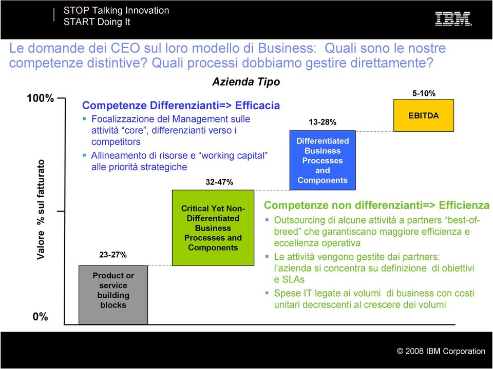 competitors Allineamento di risorse e working capital alle priorità strategiche 32-47% Critical Yet Non- Differentiated Business Processes and Components 13-28% Differentiated Business Processes and