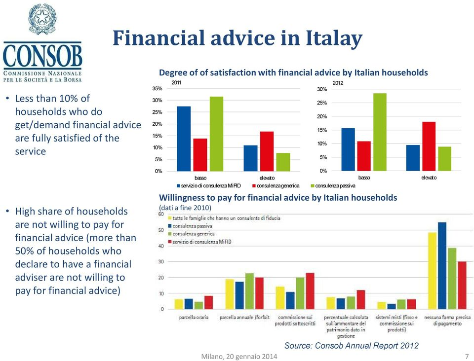 5 of households who declare to have a financial adviser are not willing to pay for financial advice) basso elevato basso serviziodi consulenzamifid