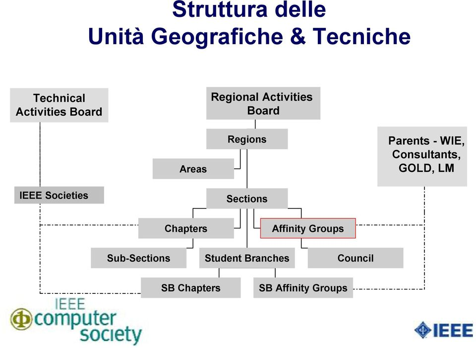 Consultants, GOLD, LM IEEE Societies Sections Chapters Affinity