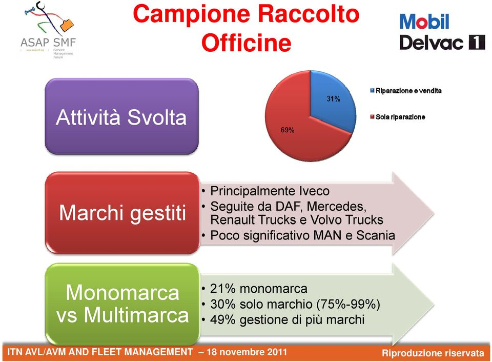 Volvo Trucks Poco significativo MAN e Scania Monomarca vs