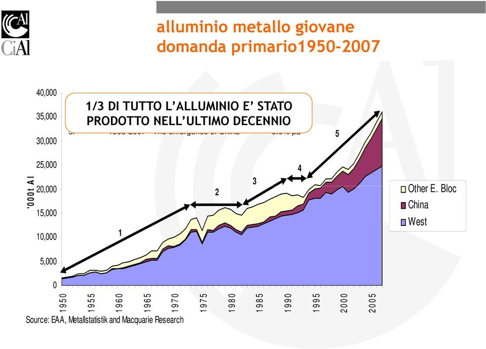 PRODOTTO 1990-1993 - Soviet NELL ULTIMO break-up DECENNIO -1.3% pa 5. 1993-2007 - The emergence of China 5.
