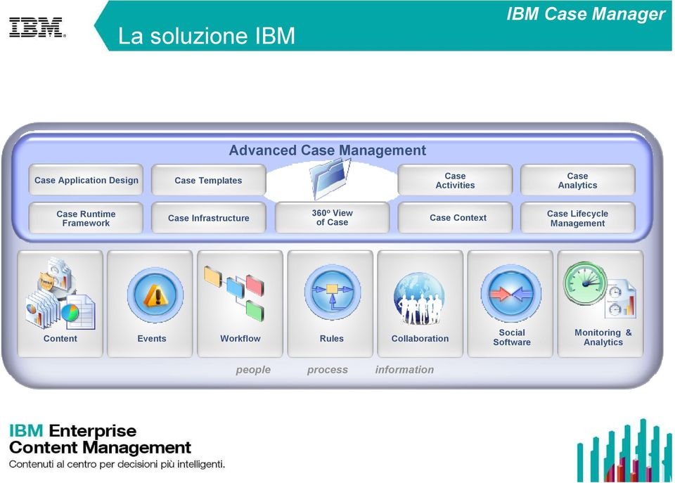 View of Case Case Context Case Lifecycle Management Content Events Workflow