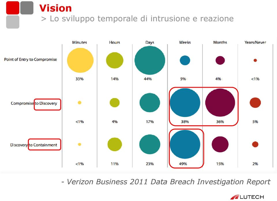 reazione - Verizon Business
