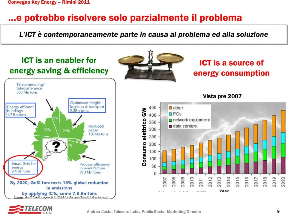 saving & efficiency ICT is a source of energy consumption Vista pre 2007