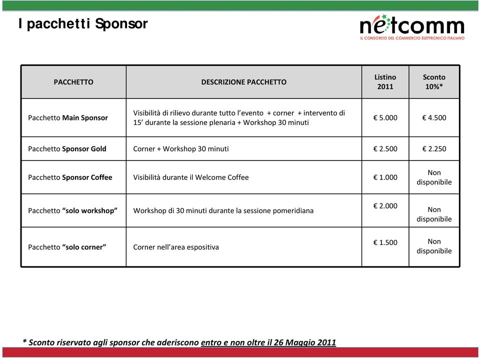 250 Pacchetto Sponsor Coffee Visibilità durante il Welcome Coffee 1.