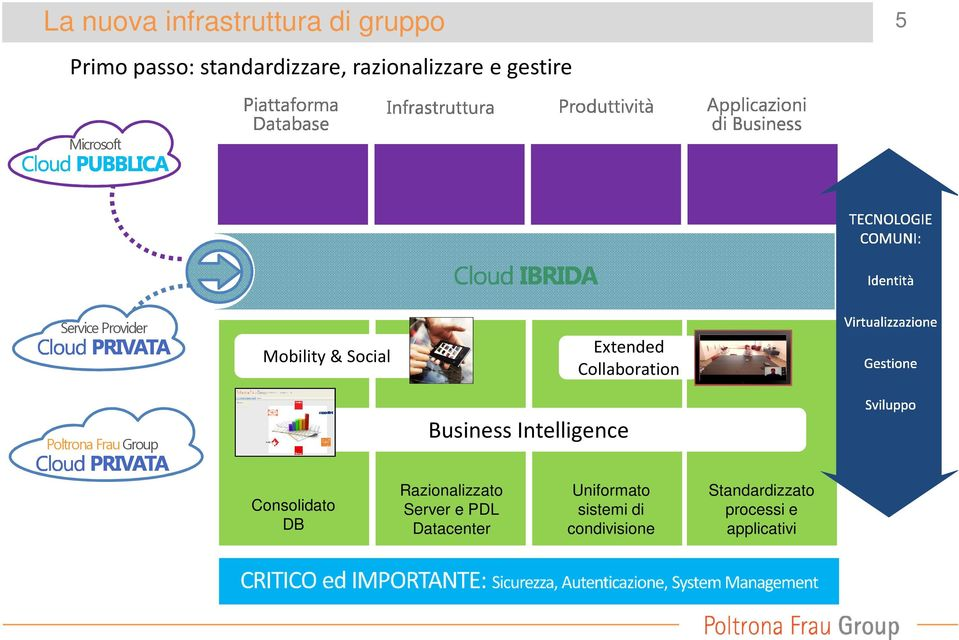 Poltrona Frau Business Intelligence Consolidato DB Razionalizzato Server e PDL