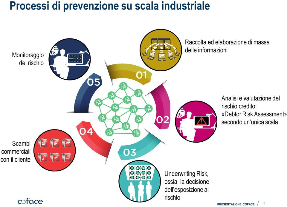 credito: «Debtor Risk Assessment» secondo un unica scala Scambi commerciali con