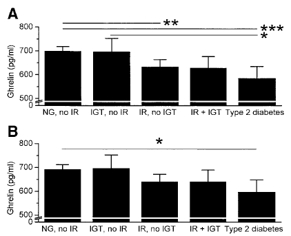 Fasting plasma ghrelin is negatively associated with insulin resistance and diabetes in population studies and in disease states 10 M ( m g / k g.