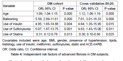 Multivariate analysis of advanced fibrosis risk factors.