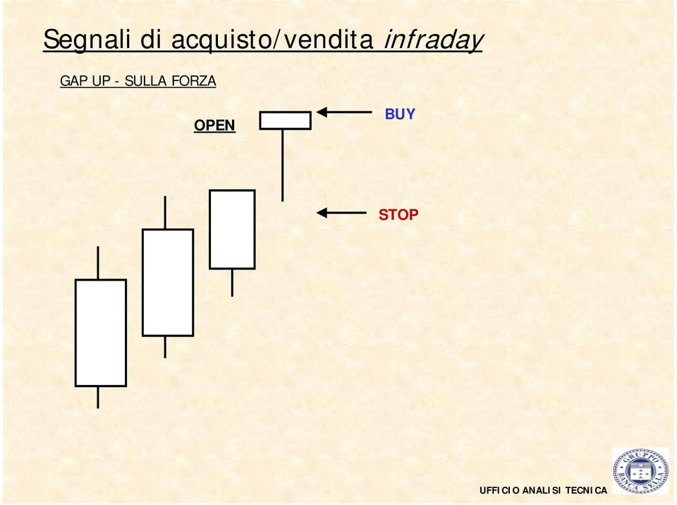 infraday GAP UP - SULLA