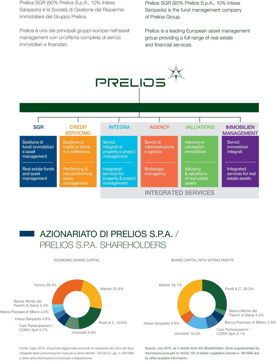 Prelios is a leading European asset management group providing a full range of real estate and financial services. IMMOBILIEN MANAGEMENT azionariato di prelios s.p.a. / prelios s.p.a. shareholders ECONOMIC SHARE CAPITAL SHARE CAPITAL WITH VOTING RIGHTS Fenice 29.