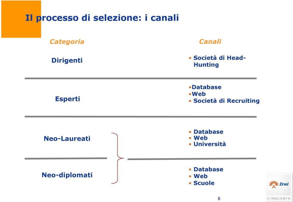 Database Web Società di Recruiting Neo-Laureati
