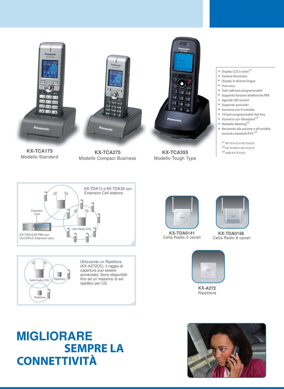 Compact Business KX-TCA355 Modello Tough Type * 1 KX-TCA175 e KX-TCA275 * 2 KX-TCA355 e KX-TCA275 * 3 solo KX-TCA355 KX-TDA15 o KX-TDA30 con Extension Cell stations Extension Card KX-TDA15/30 PBX con