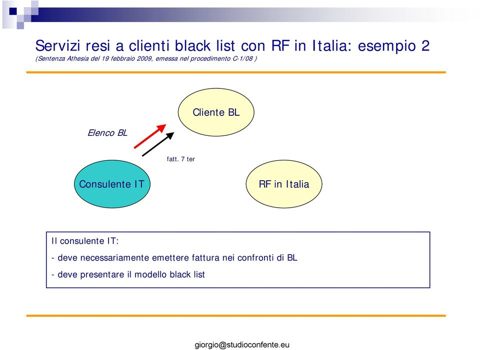 fatt. 7 ter Cnsulente IT RF n Itala Il cnsulente IT: - deve