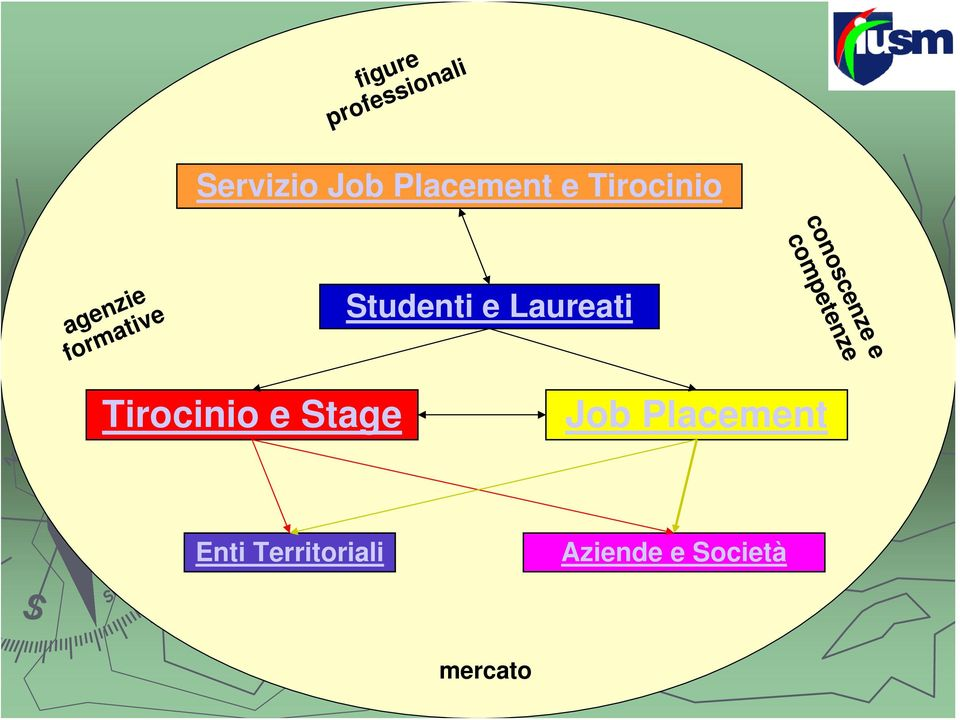formative Studenti e Laureati Tirocinio e Stage