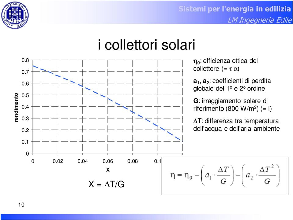 12 X X = T/G η 0 : efficienza ottica del collettore (= τ α) a 1, a 2 : coefficienti