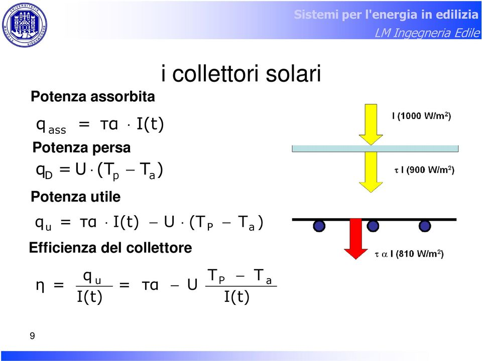 T a ) U Efficienza del collettore η = qu I(t)