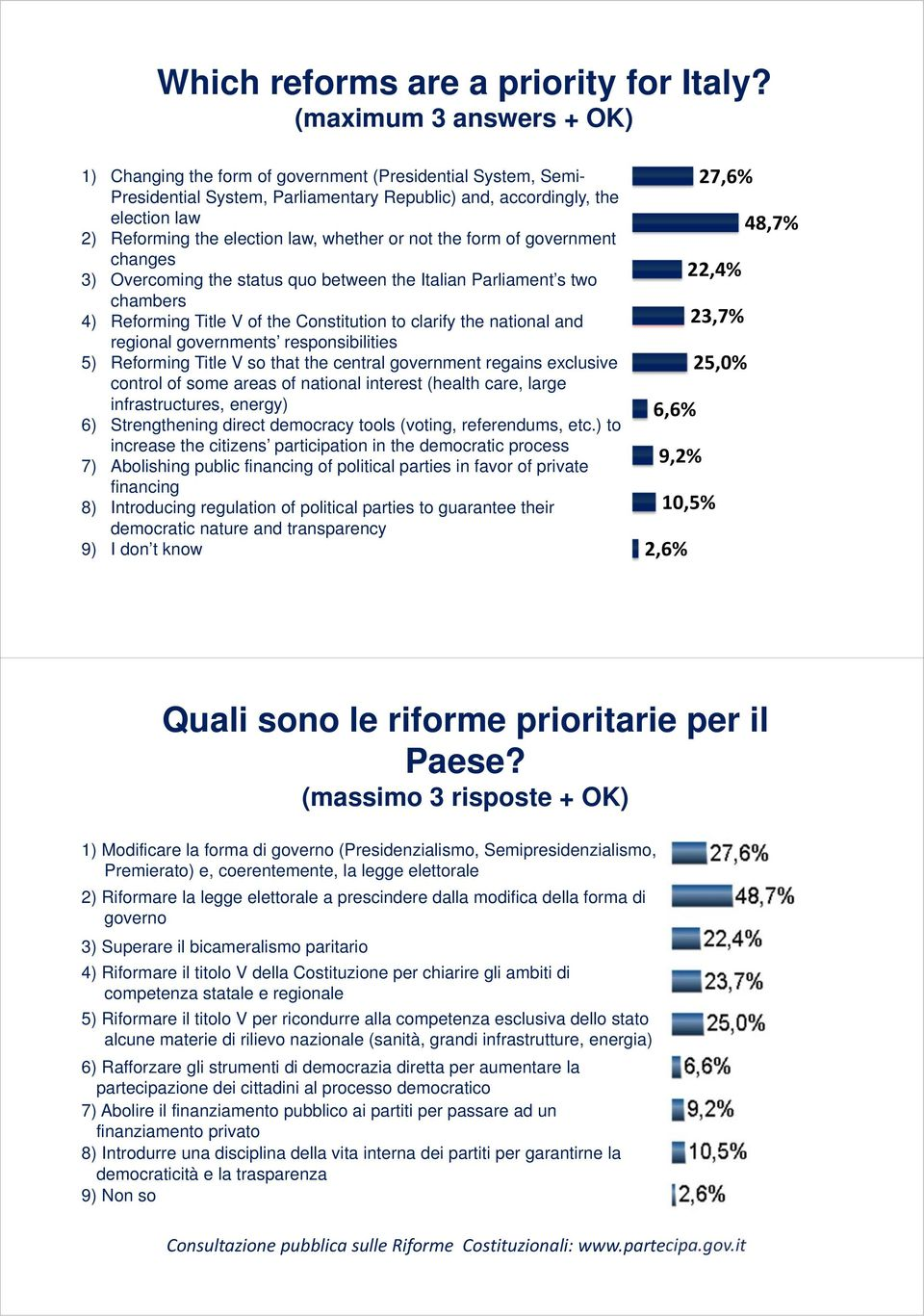 whether or not the form of government changes 3) Overcoming the status quo between the Italian Parliament s two chambers 4) Reforming Title V of the Constitution to clarify the national and regional