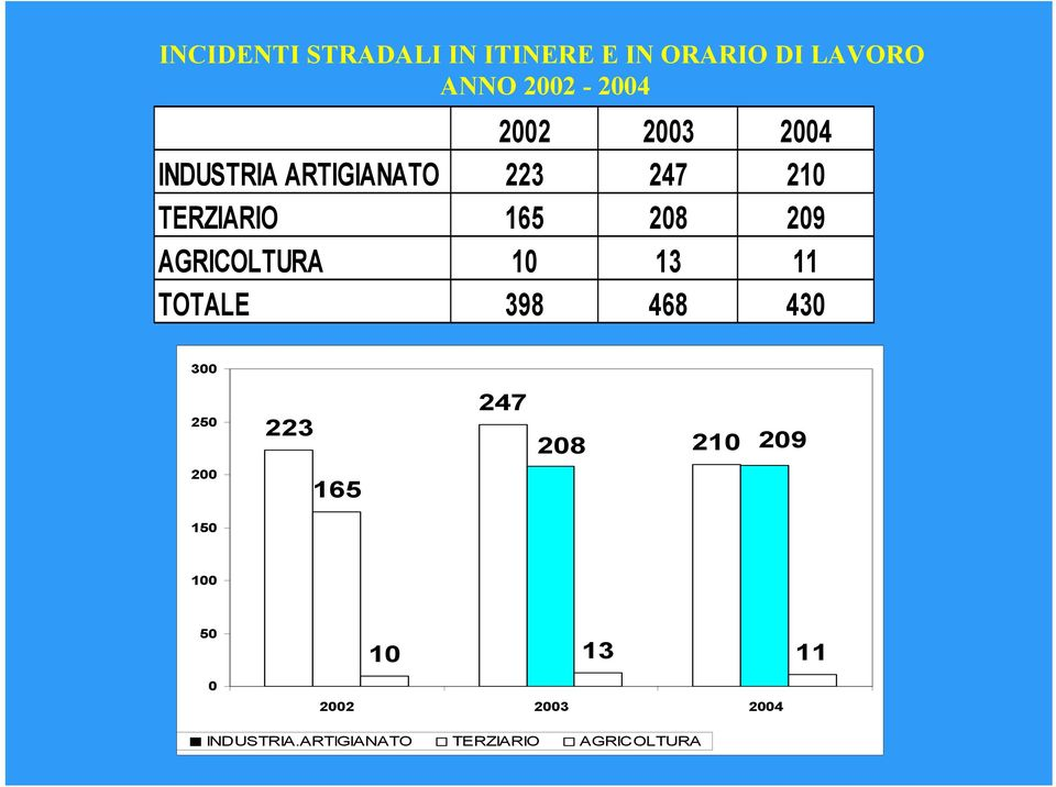 AGRICOLTURA 10 13 11 TOTALE 398 468 430 300 250 223 247 208 210 209 200