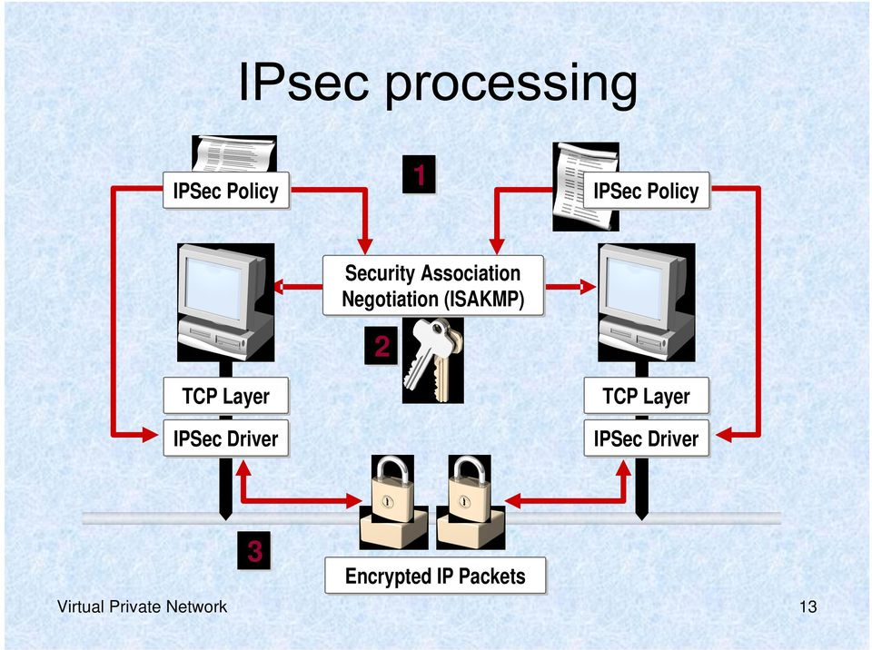 Layer IPSec Driver TCP Layer IPSec Driver