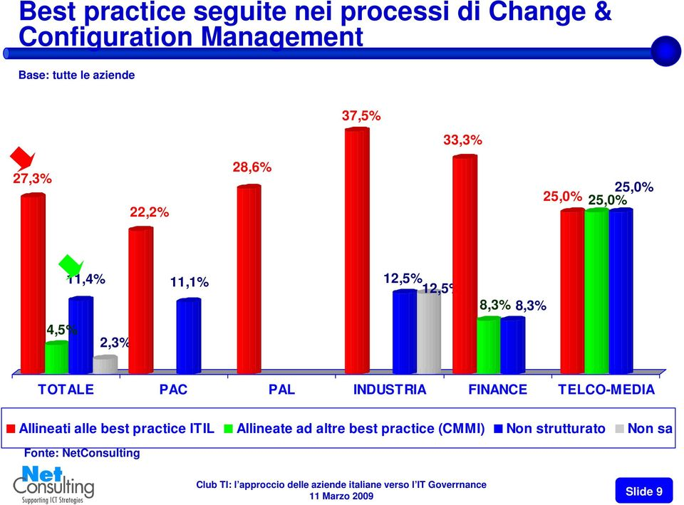4,5% 2,3% TOTALE PAC PAL INDUSTRIA FINANCE TELCO-MEDIA Allineati alle best