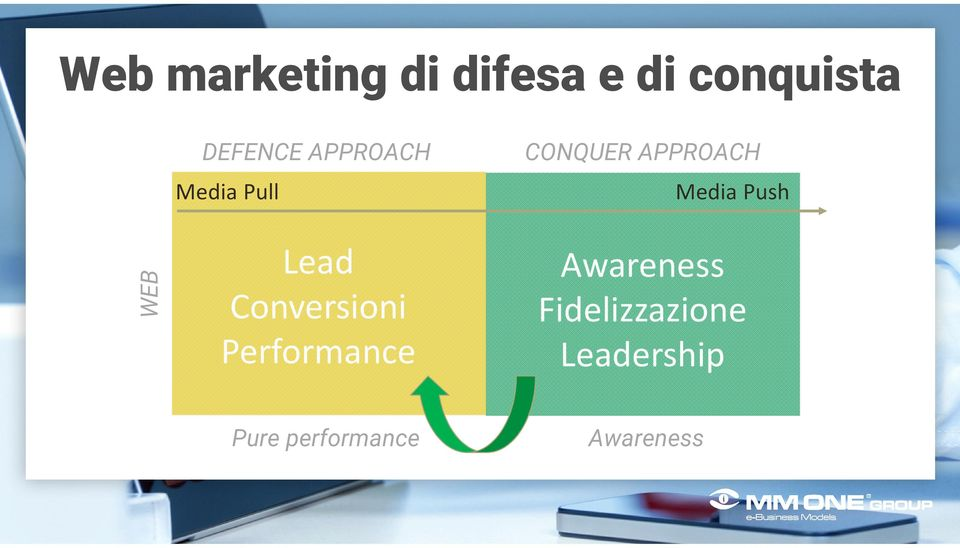 WEB Lead Conversioni Performance Awareness