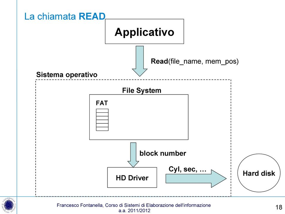 operativo File System FAT block