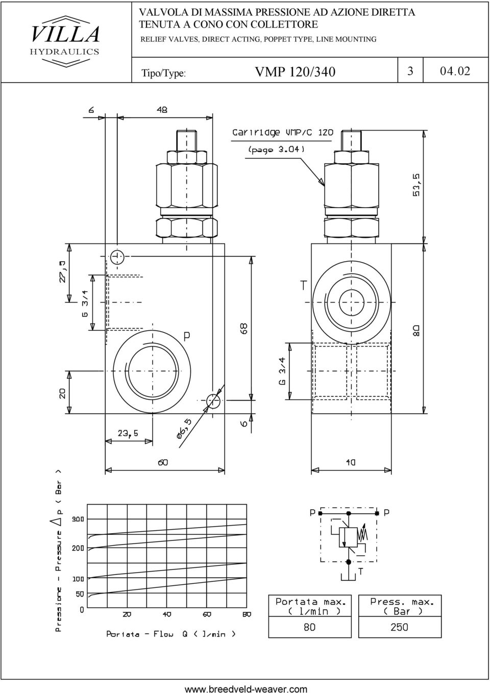 RELIEF VALVES, DIRECT ACTING, POPPET