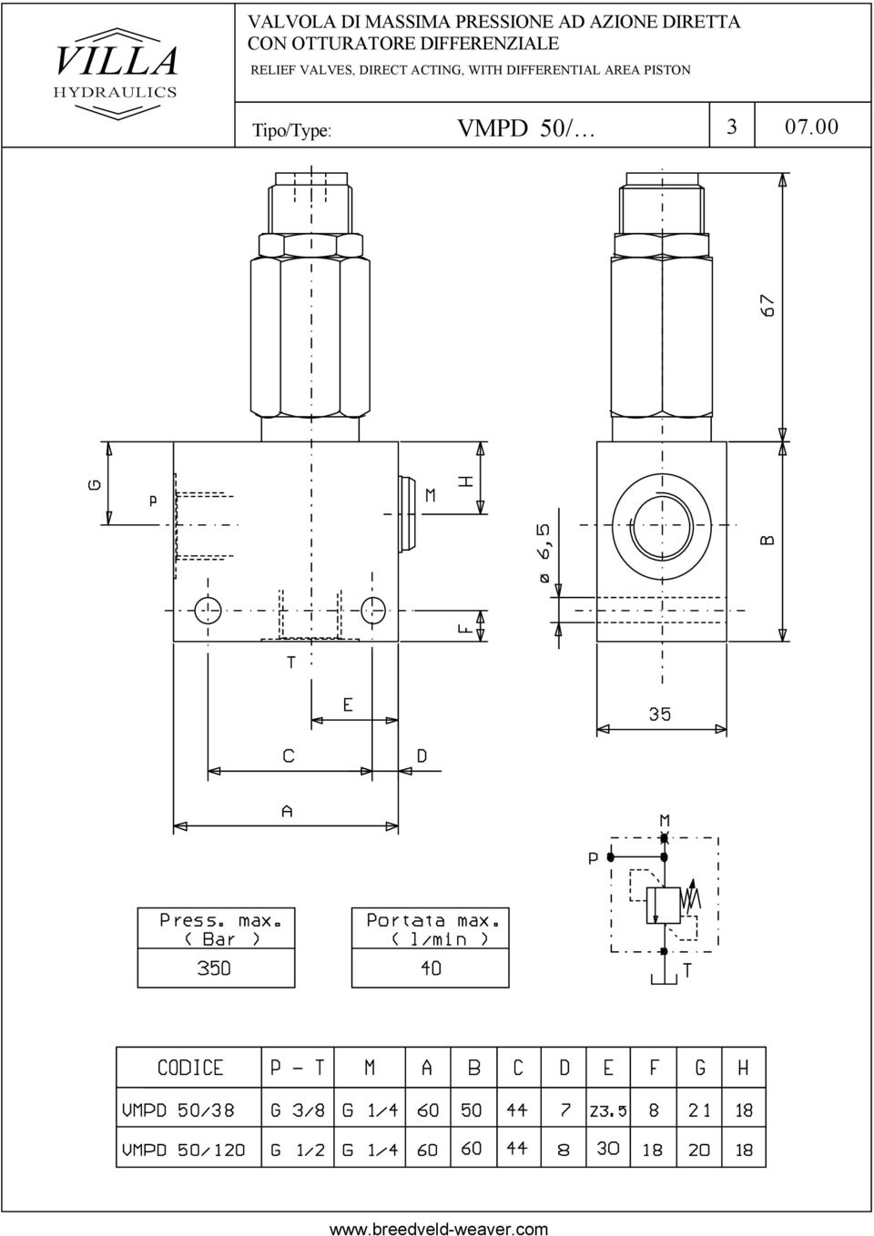 RELIEF VALVES, DIRECT ACTING, WITH