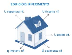 CLASSIFICAZIONE «DINAMICA» LEGATA ALL EDIFICIO DI RIFERIMENTO Classe A4 0,40 EP gl,nr,lst(2019/21) 0,40 EP