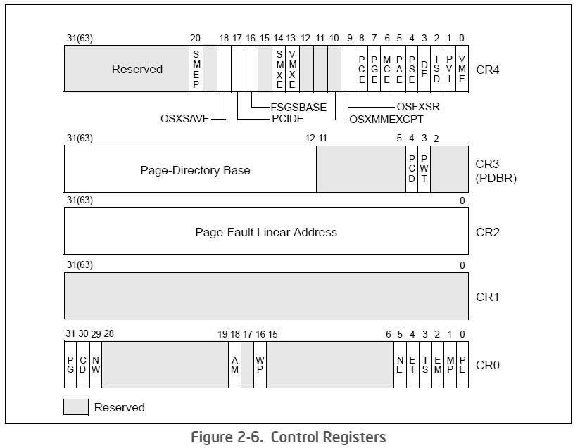 Paginazione X86 8 Registri di controllo CR0 - Contains system control flags that control operating mode and states of the processor. CR1 - Reserved.